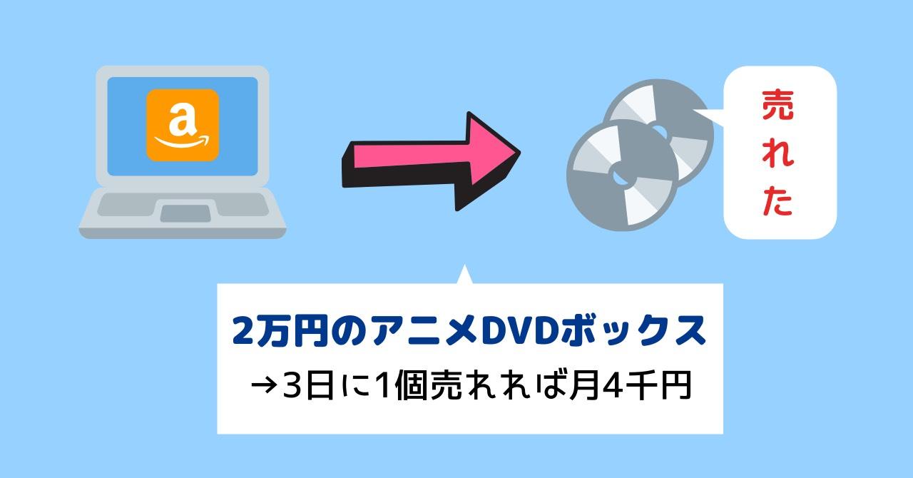 2万円のアニメDVDボックスを売る