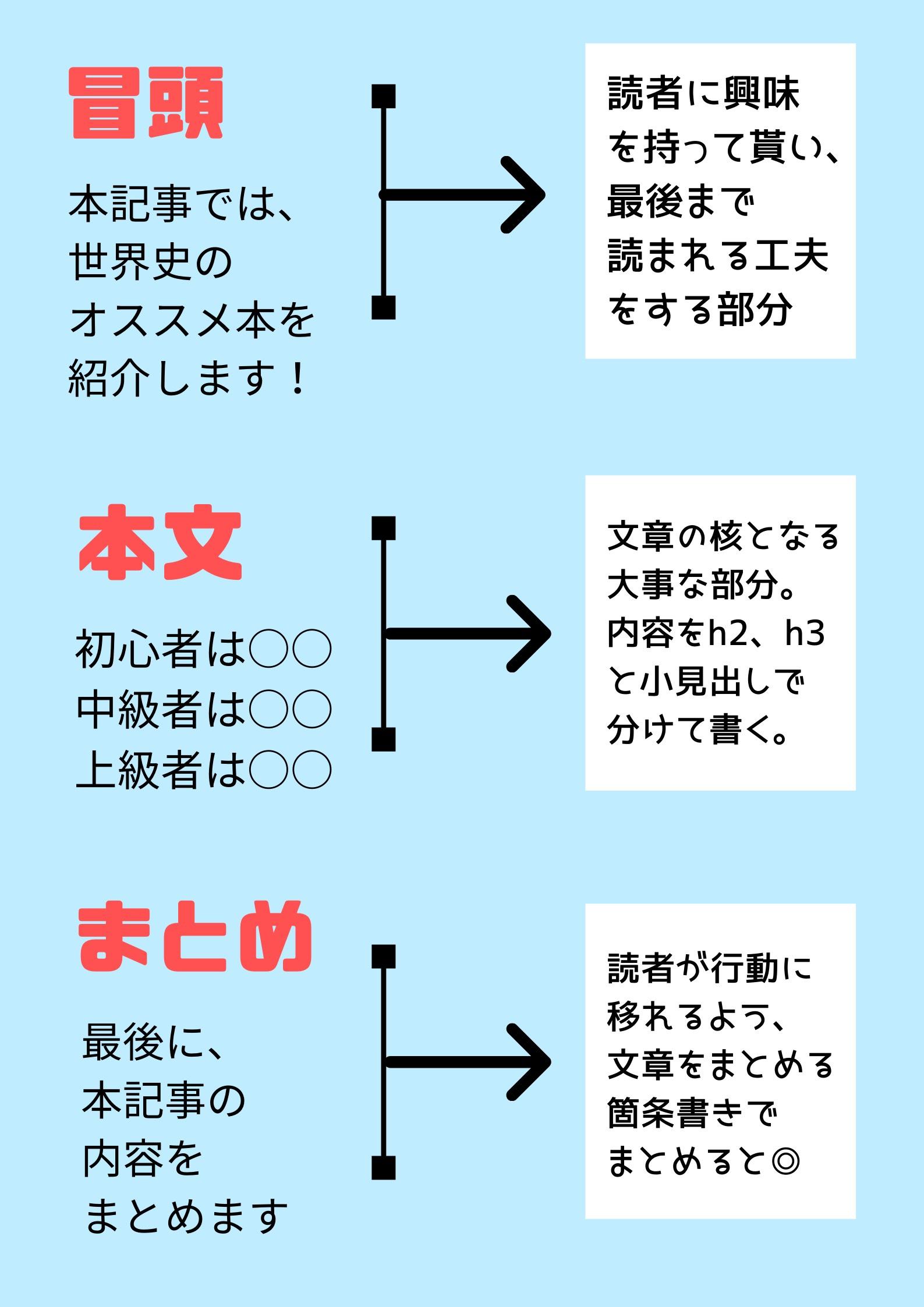 冒頭→本文→まとめという3構成